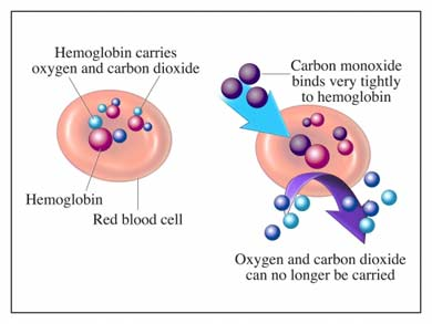 Carbon monoxide can poison our bodies and our emotions