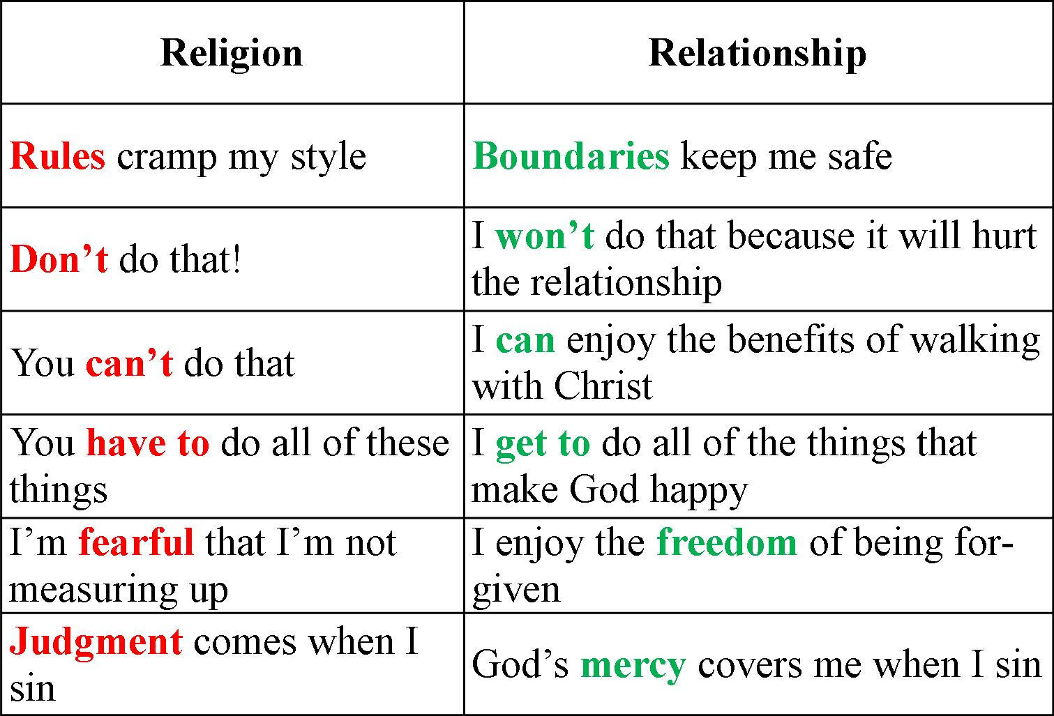 relationship between christian denominations and beliefs