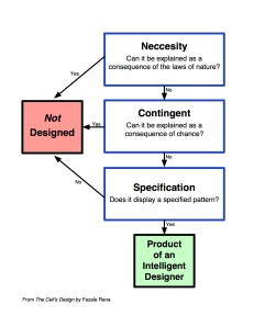 Intelligent design flowchart