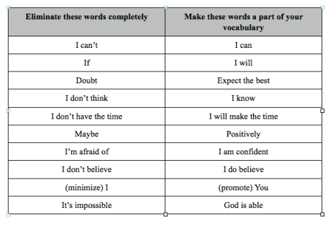 Change your vocabulary