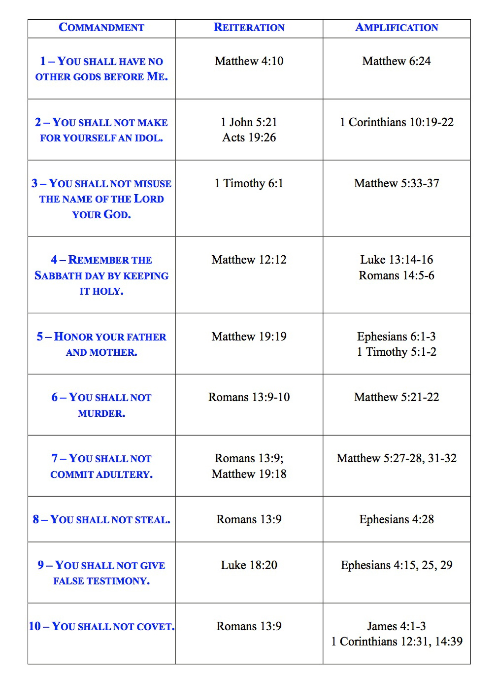 10 commandments of the Bible - the law for Christians