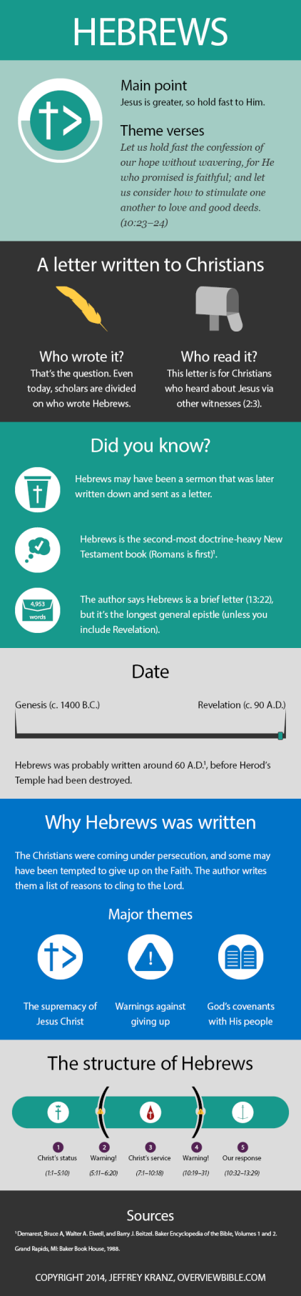 Hebrews infographic