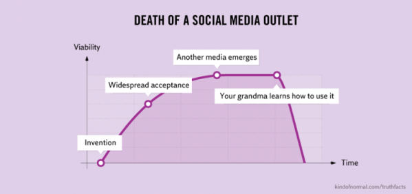 Death of a social media outlet