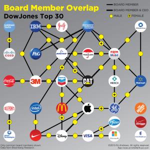 Board member overlap