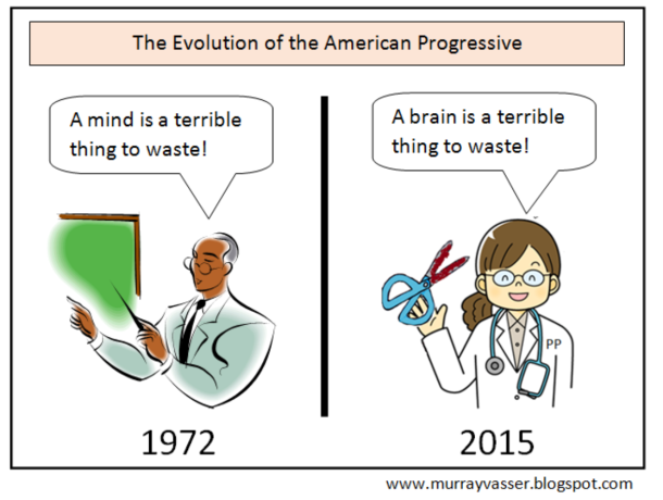 Evolution of the American progressive