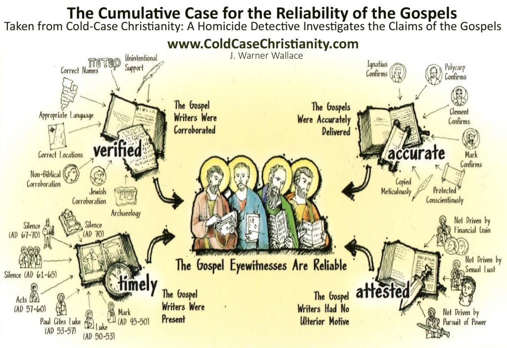 are the gospels historically accurate Are the gospels historically accurate in this video, author of the merged gospels, dr gary crossland explores the history and accuracy of the gospel.