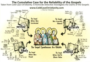 Reliability of the Gospels