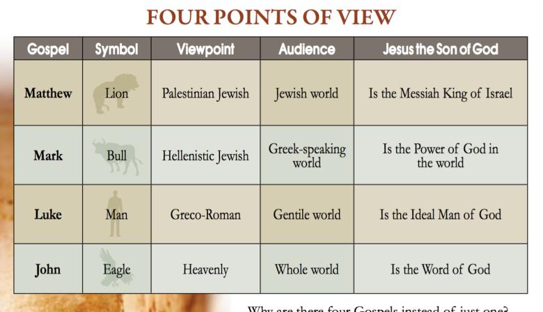 Screenshot - gospel writers